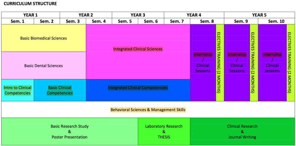 MISD Curriculum Structure